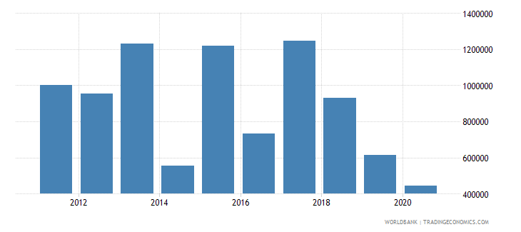 lesotho net official flows from un agencies who current us$ wb data