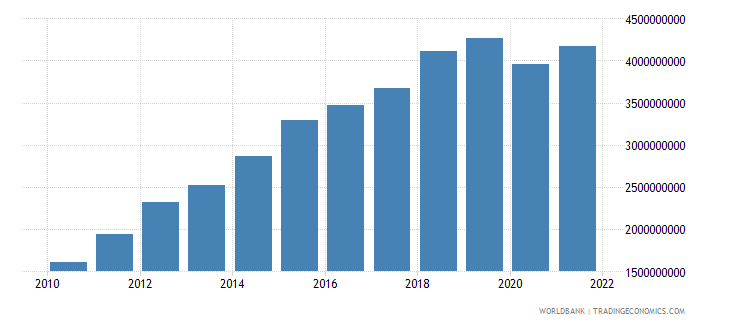 lesotho net taxes on products current lcu wb data
