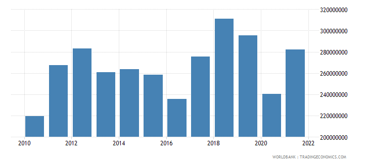 lesotho net taxes on products us dollar wb data