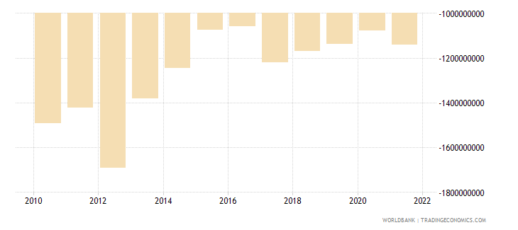 lesotho net trade in goods and services bop us dollar wb data