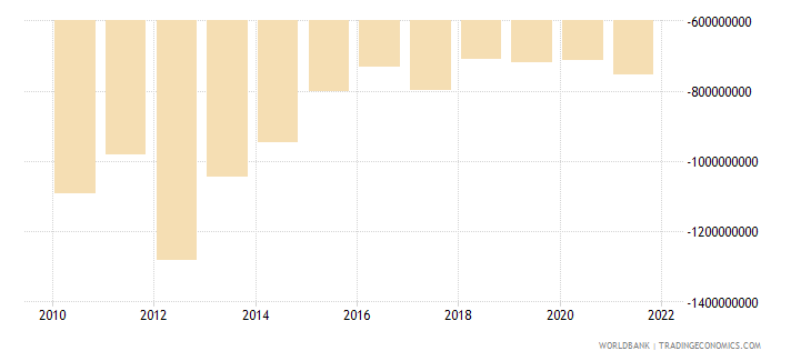 lesotho net trade in goods bop us dollar wb data