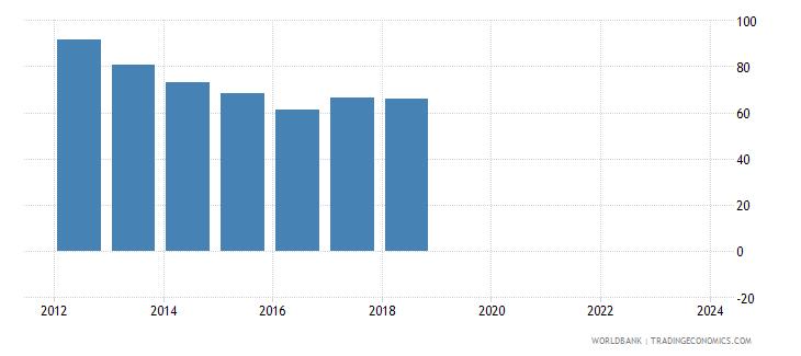 lesotho nominal effecive exchange rate wb data