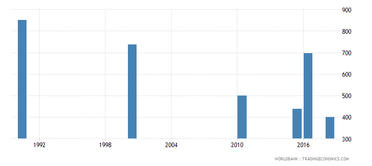 lesotho number of deaths ages 5 14 years wb data