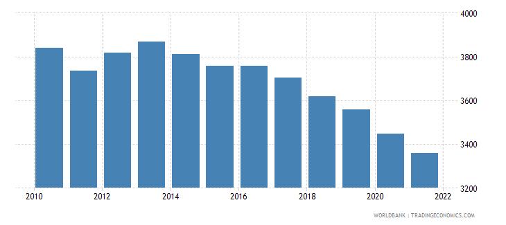 lesotho number of infant deaths wb data