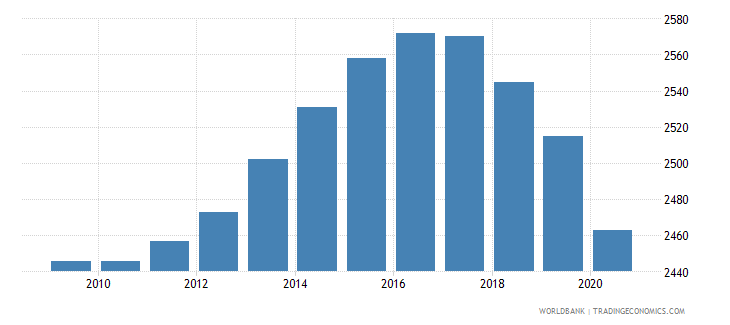 lesotho number of neonatal deaths wb data