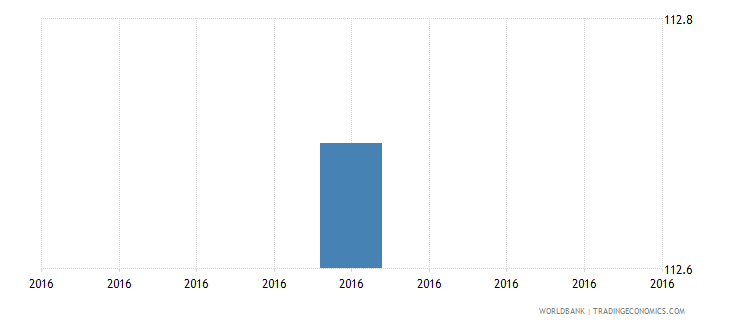 lesotho number of permanent skilled production workers wb data