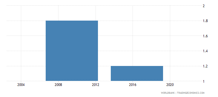 lesotho number of visits or required meetings with tax officials wb data