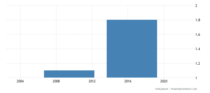 lesotho number of water insufficiencies in a typical month wb data
