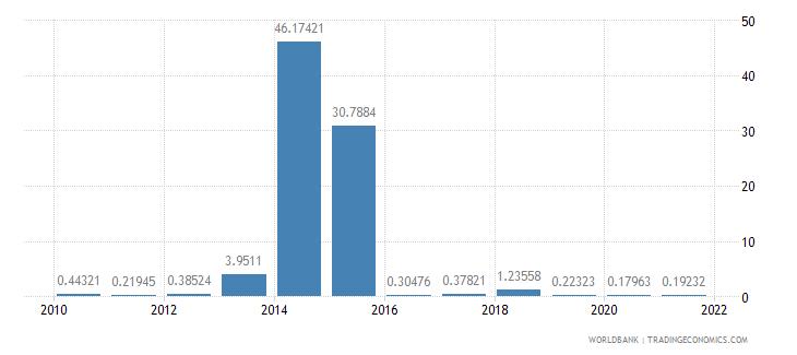 lesotho ores and metals exports percent of merchandise exports wb data