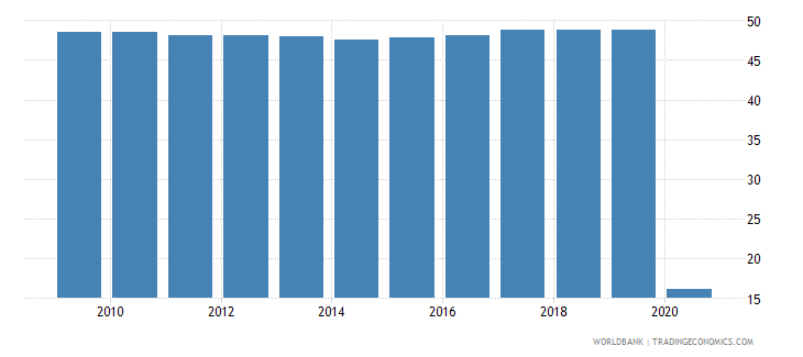 lesotho own account workers female percent of female employment wb data