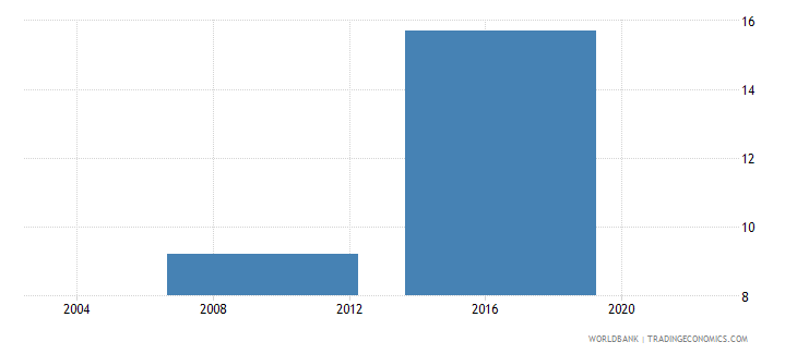 lesotho percent of firms expected to give gifts in meetings with tax officials wb data