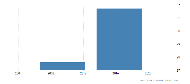 lesotho percent of firms expected to give gifts to secure government contract wb data