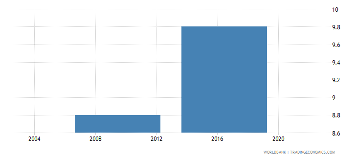 lesotho percent of firms exporting directly at least 1percent of sales wb data