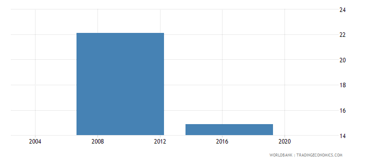 lesotho percent of firms having their own web site wb data