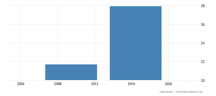 lesotho percent of firms identifying customs and trade regulations as a major constraint wb data
