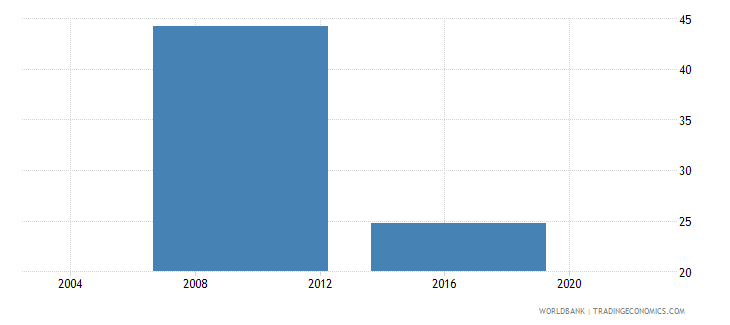 lesotho percent of firms identifying electricity as a major constraint wb data