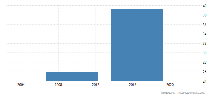 lesotho percent of firms identifying tax administration as a major constraint wb data