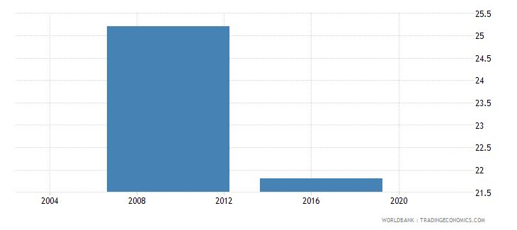 lesotho percent of firms identifying the courts system as a major constraint wb data