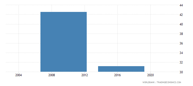 lesotho percent of firms offering formal training wb data