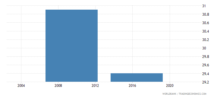 lesotho percent of firms owning or sharing a generator wb data