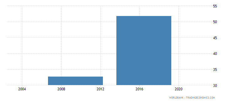 lesotho percent of firms using banks to finance investments wb data
