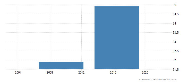 lesotho percent of firms using banks to finance working capital wb data