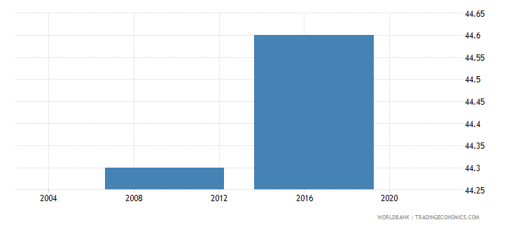 lesotho percent of firms using e mail to interact with clients suppliers wb data