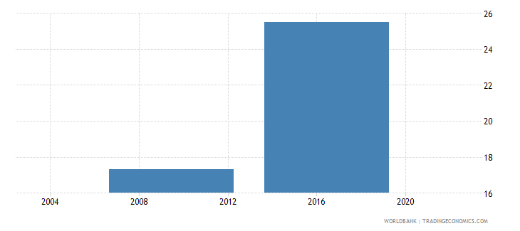 lesotho percent of firms using technology licensed from foreign companies wb data