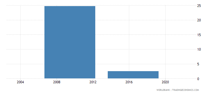 lesotho percent of firms with an internationally recognized quality certification wb data
