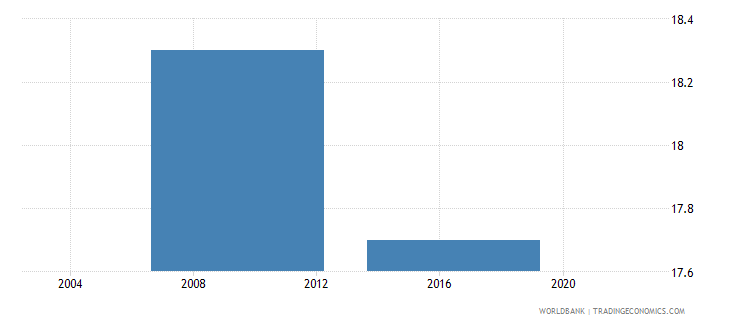 lesotho percent of firms with legal status of partnership wb data