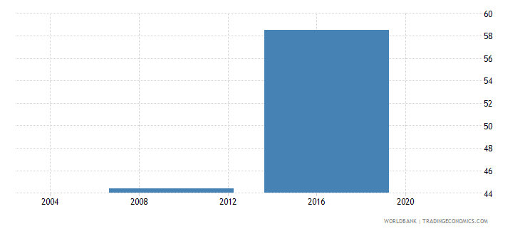 lesotho percent of firms with legal status of sole proprietorship wb data