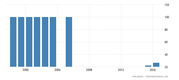 lesotho percentage of enrolment in pre primary education in private institutions percent wb data