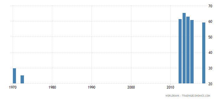 lesotho percentage of graduates from tertiary education who are female percent wb data