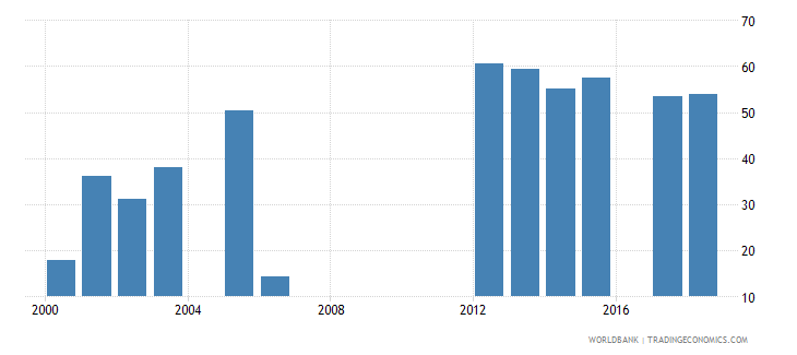 lesotho percentage of male students in tertiary education enrolled in isced 5 wb data