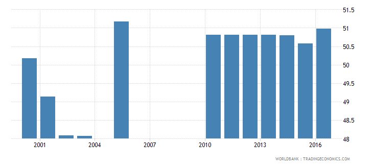 lesotho percentage of students in pre primary education who are female percent wb data