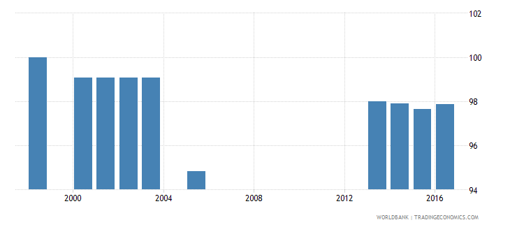 lesotho percentage of teachers in pre primary education who are female percent wb data