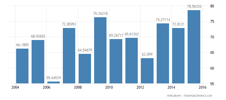 lesotho persistence to grade 5 male percent of cohort wb data