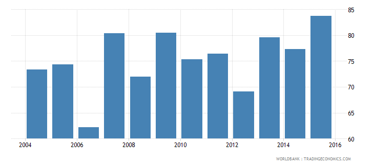 lesotho persistence to grade 5 total percent of cohort wb data
