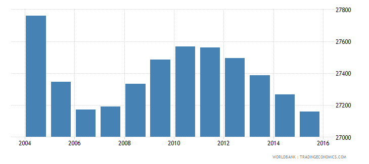 lesotho population age 0 male wb data