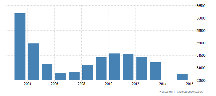 lesotho population age 0 total wb data