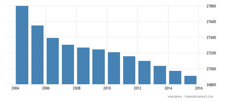lesotho population age 1 male wb data
