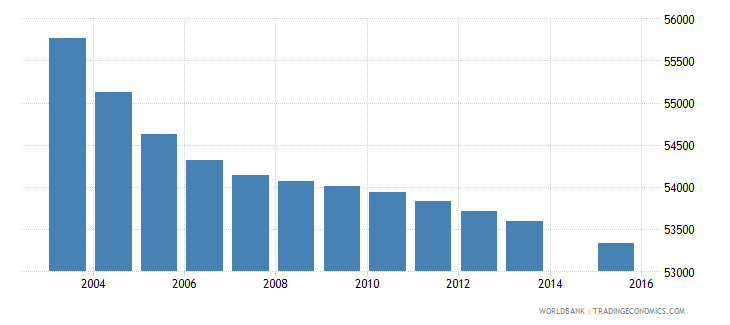 lesotho population age 1 total wb data