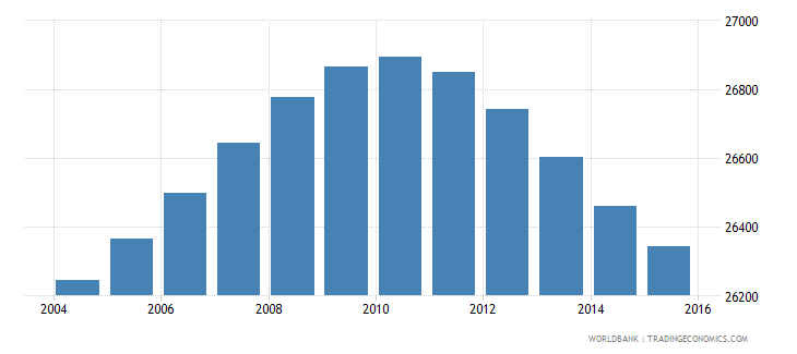 lesotho population age 10 male wb data