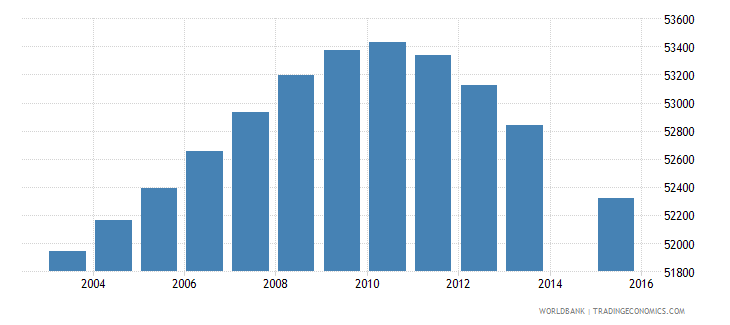 lesotho population age 10 total wb data