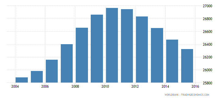 lesotho population age 11 male wb data