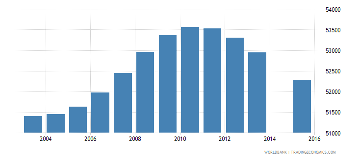 lesotho population age 11 total wb data