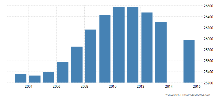 lesotho population age 12 female wb data