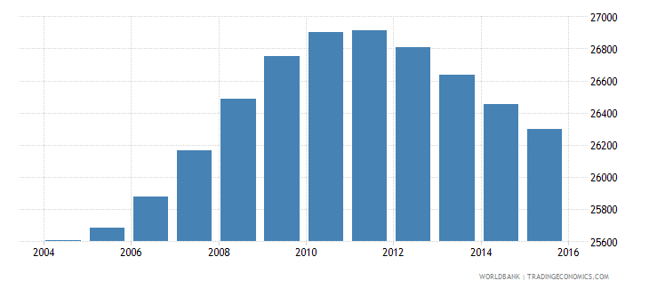 lesotho population age 12 male wb data