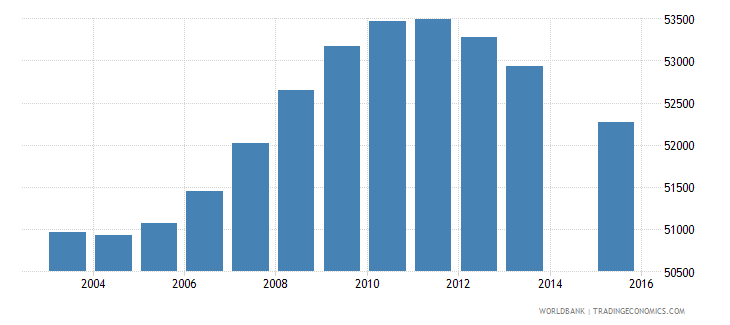 lesotho population age 12 total wb data