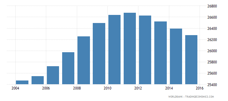 lesotho population age 13 male wb data